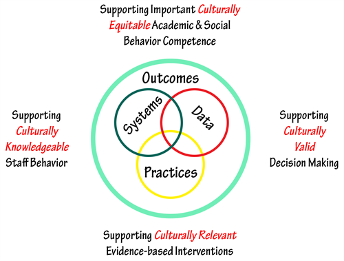 Four interactive elements which serve as the core of the implementation process